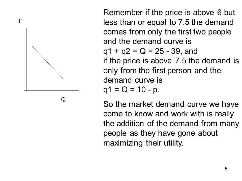 5 P Remember if the price is above 6 but less than or equal to 7.5 the demand comes from only the first two people and the demand curve is q1 + q2 = Q = 25 - 39, and if the price is above 7.5 the demand is only from the first person and the demand curve is q1 = Q = 10 - p.