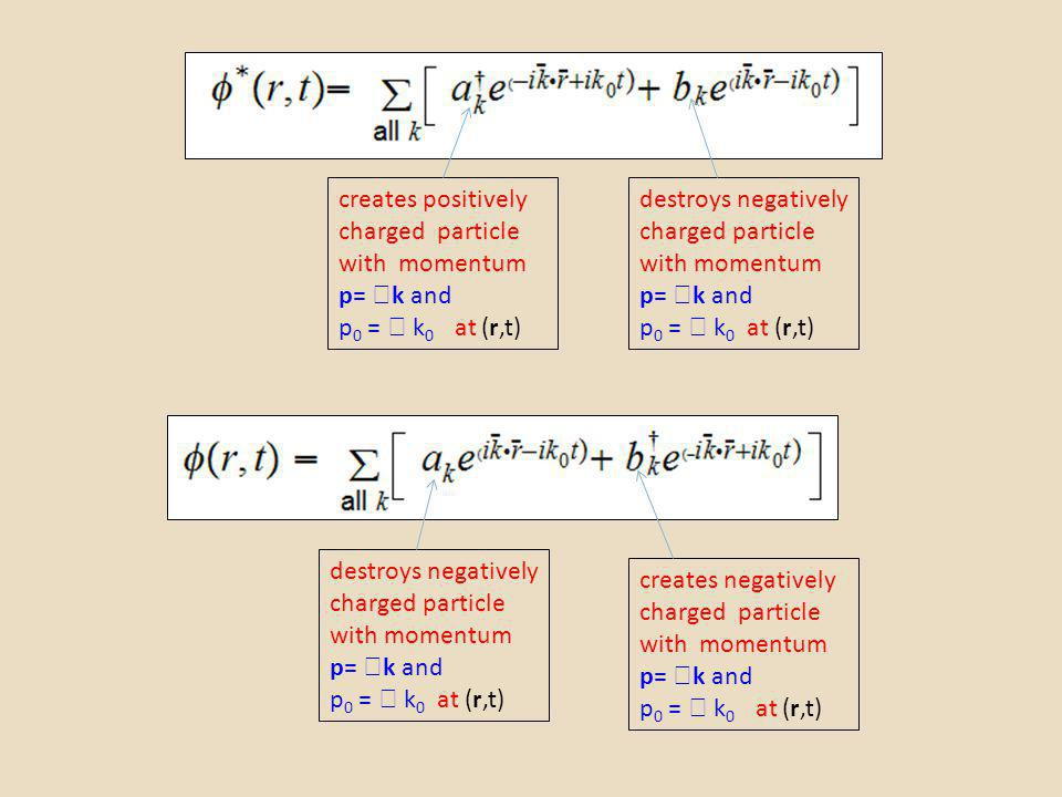 creates positively charged particle with momentum p= k and p 0 = k 0 at (r,t) destroys negatively charged particle with momentum p= k and p 0 = k 0 at