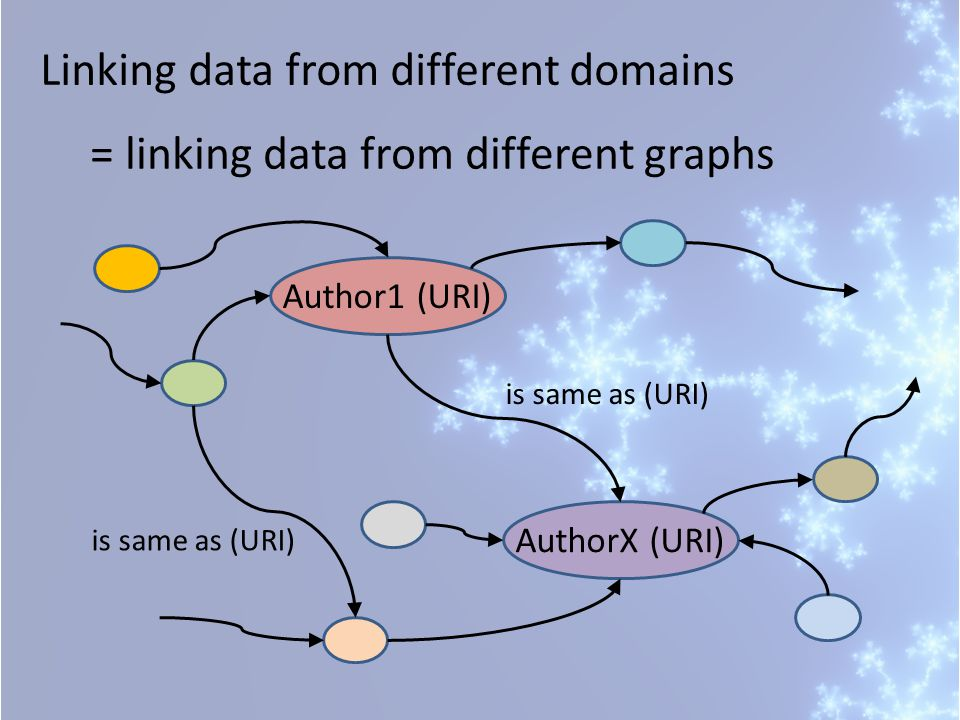 Linking data from different domains = linking data from different graphs Author1 (URI)AuthorX (URI) is same as (URI)