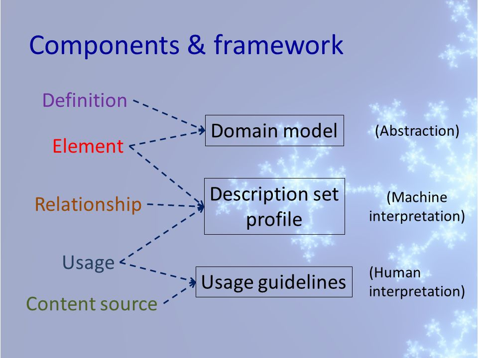 Components & framework Element Definition Content source Relationship Domain model Usage guidelines Description set profile Usage (Abstraction) (Machi