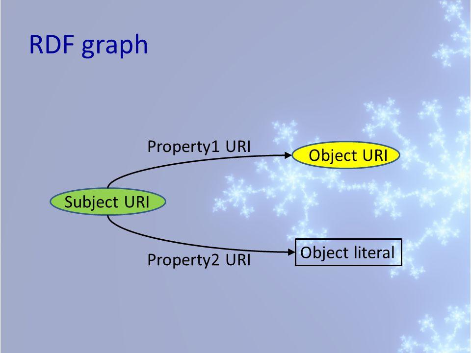 RDF graph Subject URI Object URI Property1 URI Object literal Property2 URI