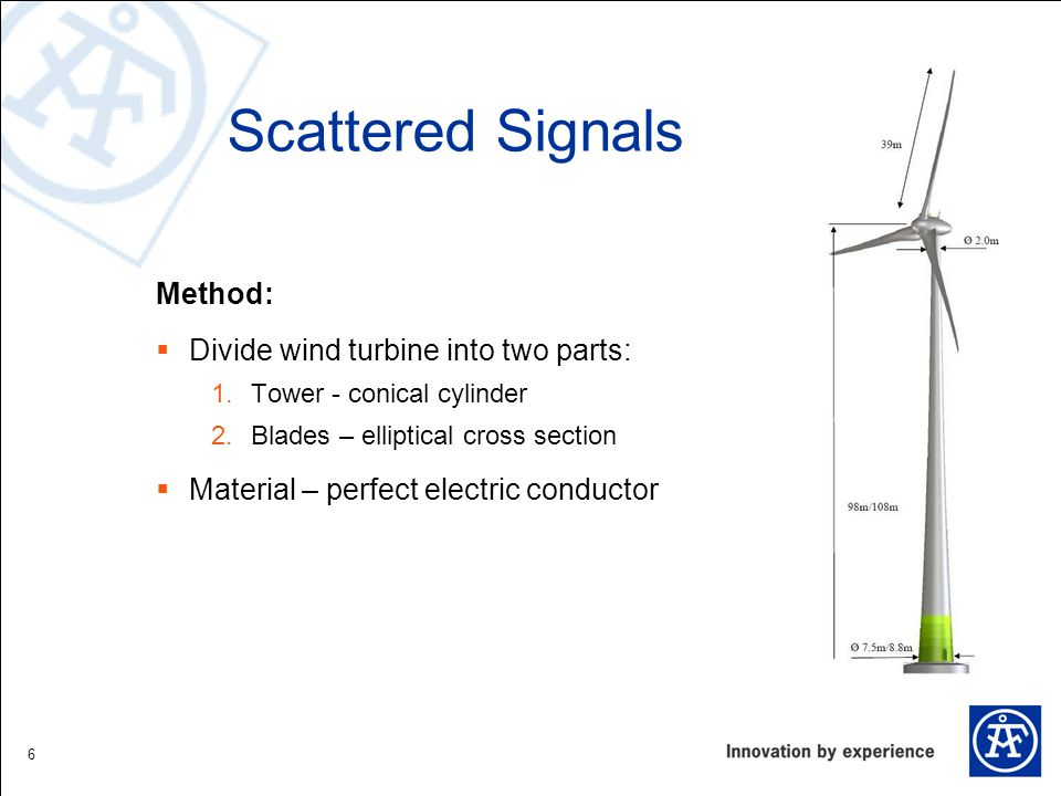 Scattered Signals Method: Divide wind turbine into two parts: 1.Tower - conical cylinder 2.Blades – elliptical cross section Material – perfect electr