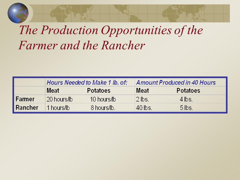 The Production Opportunities of the Farmer and the Rancher