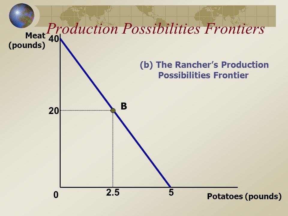 Production Possibilities Frontiers Potatoes (pounds) Meat (pounds) 5 40 20 2.5 (b) The Ranchers Production Possibilities Frontier 0 B