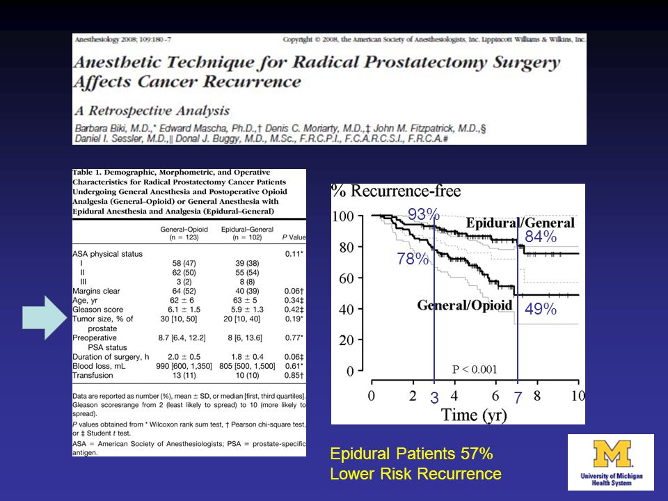 93% 78% 84% 49% 37 Epidural Patients 57% Lower Risk Recurrence