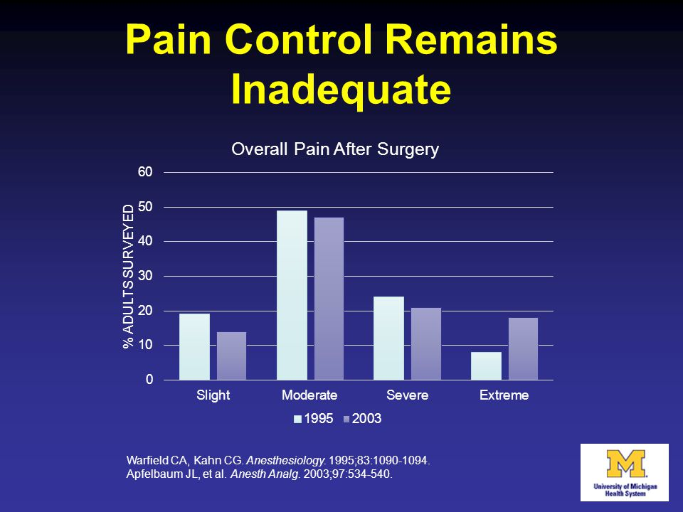Pain Control Remains Inadequate Warfield CA, Kahn CG. Anesthesiology. 1995;83:1090-1094. Apfelbaum JL, et al. Anesth Analg. 2003;97:534-540.