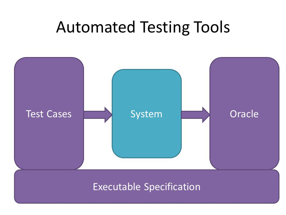 Automated Testing Tools System Test CasesOracle Executable Specification