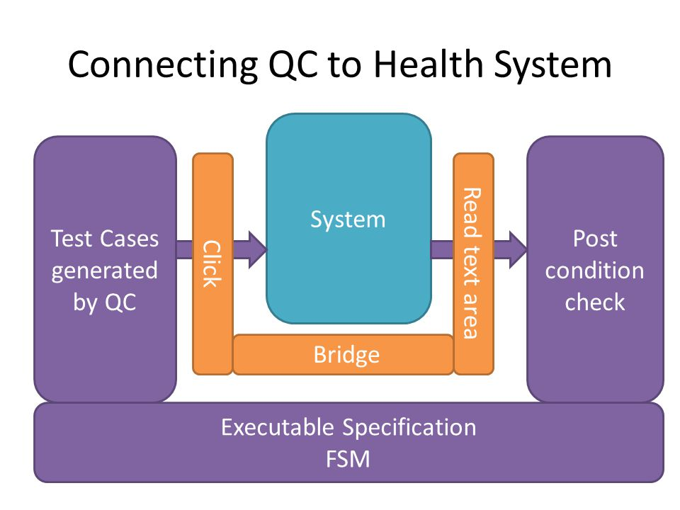 Connecting QC to Health System System Test Cases generated by QC Post condition check Executable Specification FSM Click Read text area Bridge