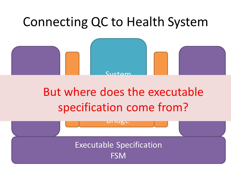 Connecting QC to Health System System Test Cases generated by QC Post condition check Executable Specification FSM Bridge But where does the executable specification come from