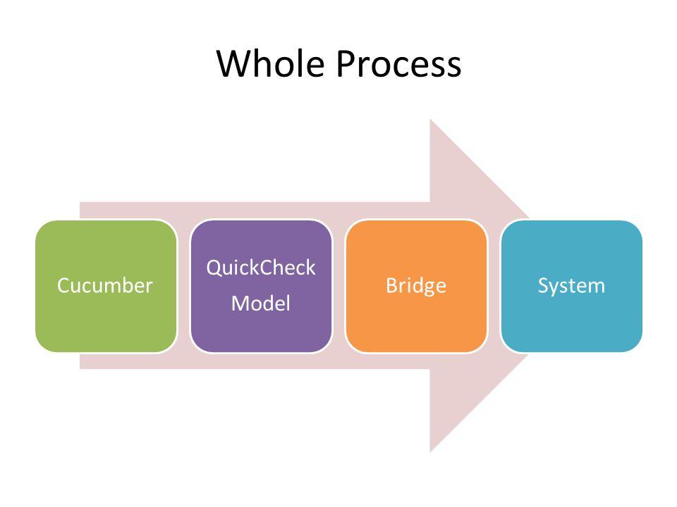 Whole Process Cucumber QuickCheck Model BridgeSystem