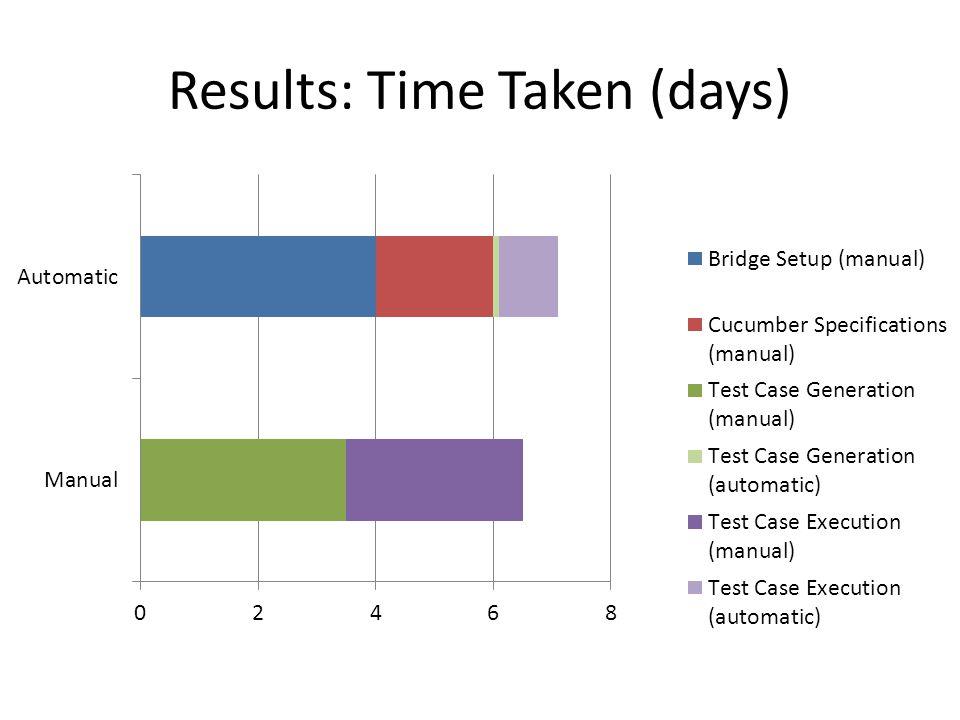 Results: Time Taken (days)