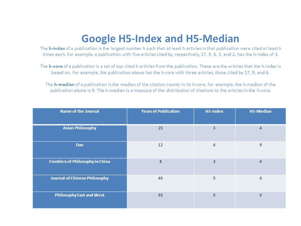 Google H5-Index and H5-Median The h-index of a publication is the largest number h such that at least h articles in that publication were cited at least h times each.