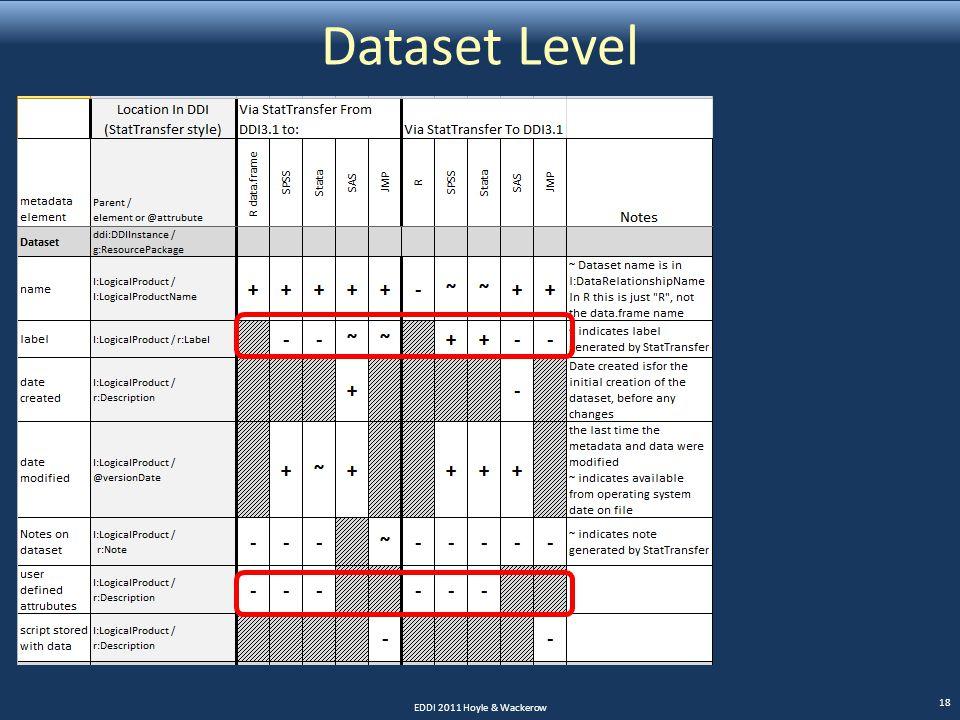 Dataset Level EDDI 2011 Hoyle & Wackerow 18