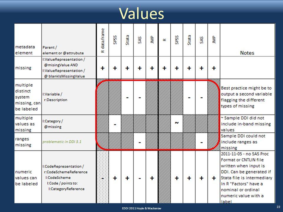Values EDDI 2011 Hoyle & Wackerow 22