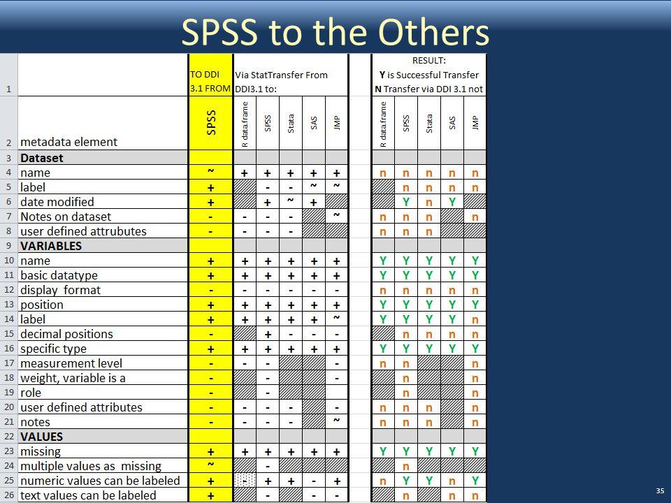 SPSS to the Others EDDI 2011 Hoyle & Wackerow 35