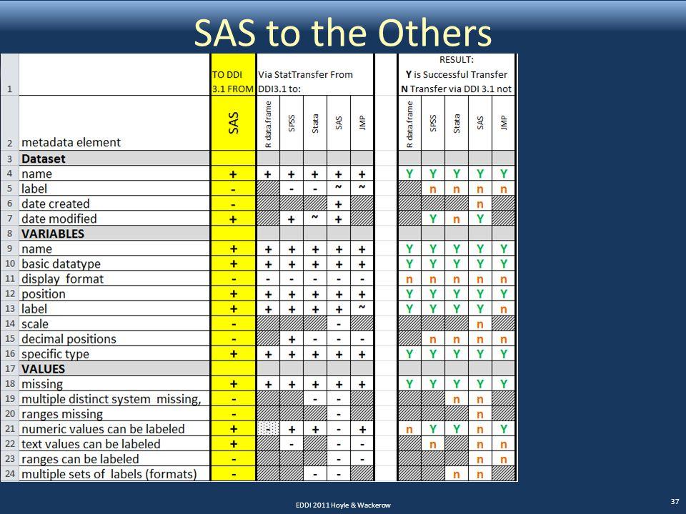 SAS to the Others EDDI 2011 Hoyle & Wackerow 37