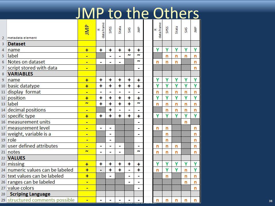 JMP to the Others EDDI 2011 Hoyle & Wackerow 38