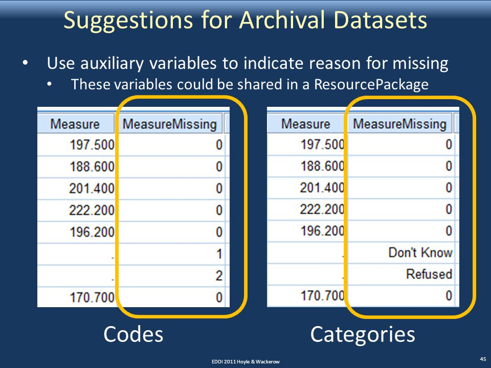 Suggestions for Archival Datasets EDDI 2011 Hoyle & Wackerow 45 CodesCategories Use auxiliary variables to indicate reason for missing These variables could be shared in a ResourcePackage