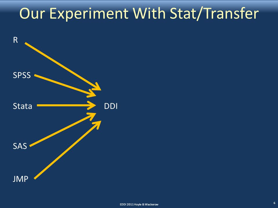 Our Experiment With Stat/Transfer EDDI 2011 Hoyle & Wackerow 6 R SPSS Stata SAS JMP DDI