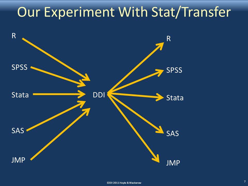 Our Experiment With Stat/Transfer EDDI 2011 Hoyle & Wackerow 7 R SPSS Stata SAS JMP DDI R SPSS Stata SAS JMP