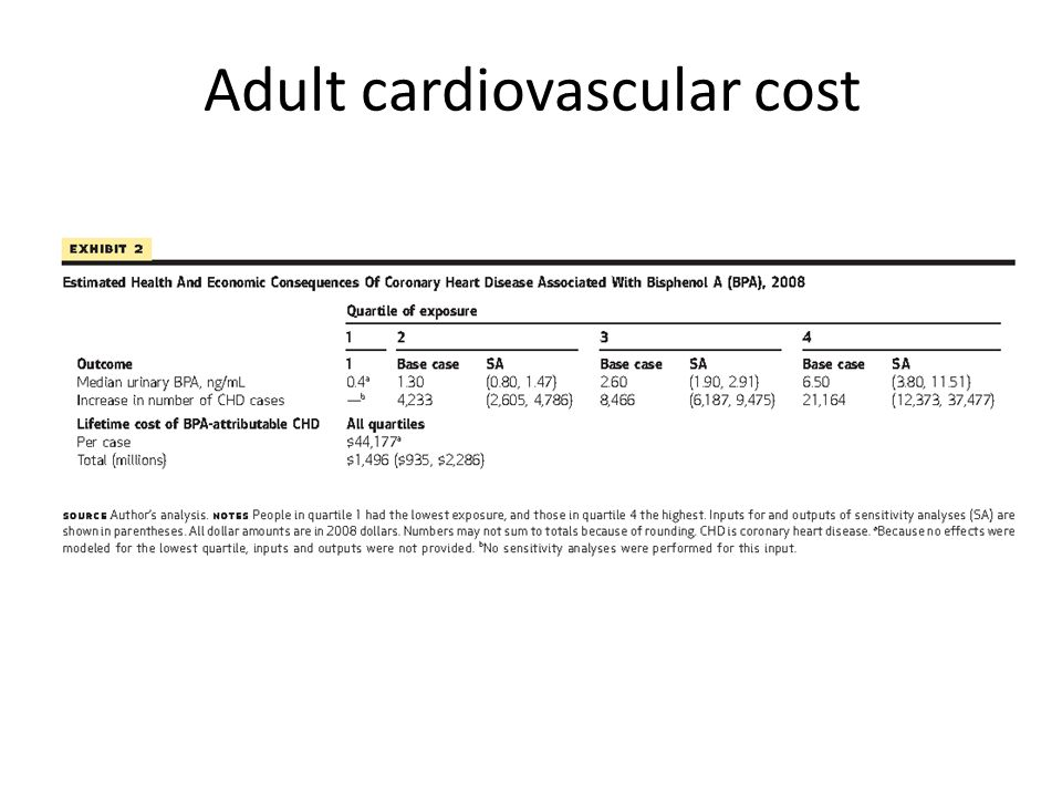 Adult cardiovascular cost