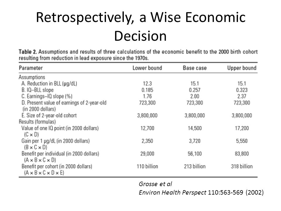 Retrospectively, a Wise Economic Decision Grosse et al Environ Health Perspect 110:563-569 (2002)