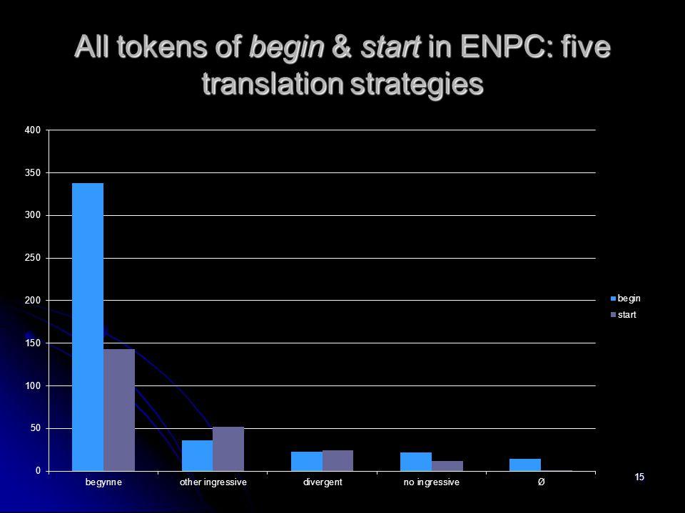 All tokens of begin & start in ENPC: five translation strategies 15