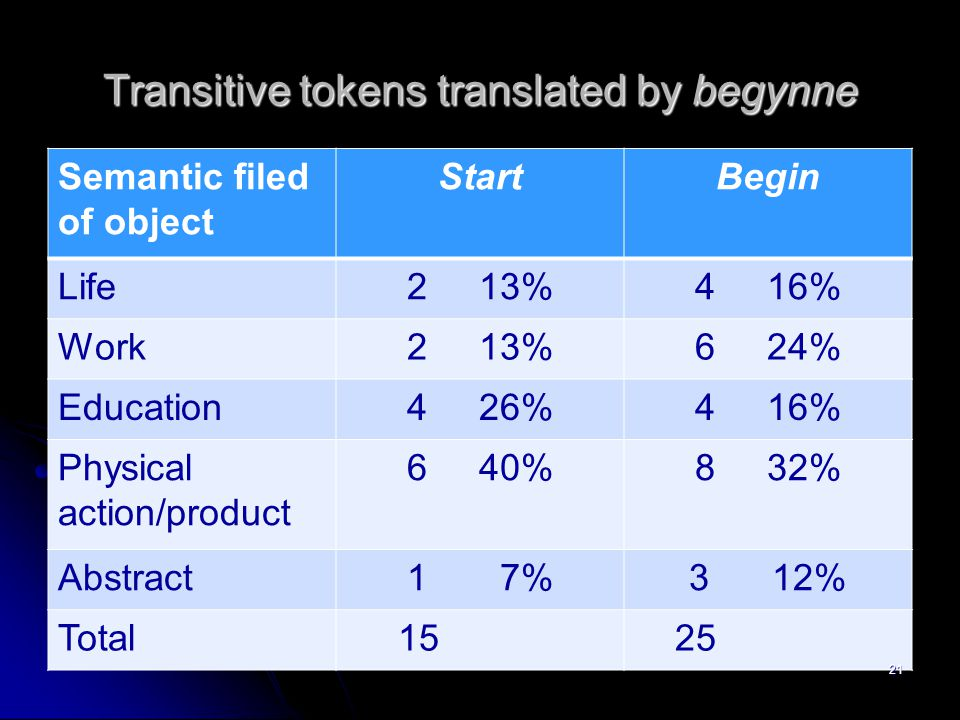 Transitive tokens translated by begynne Semantic filed of object StartBegin Life2 13%4 16% Work2 13%6 24% Education4 26%4 16% Physical action/product