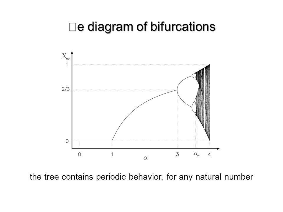 the tree contains periodic behavior, for any natural number