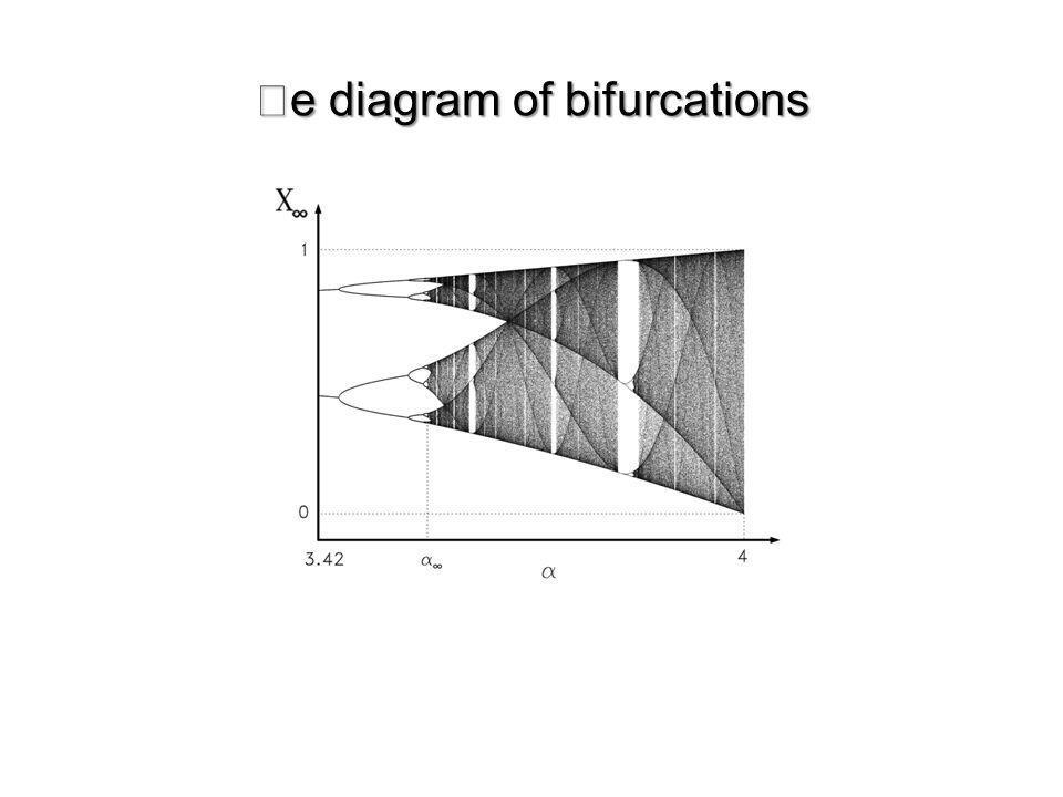 e diagram of bifurcations
