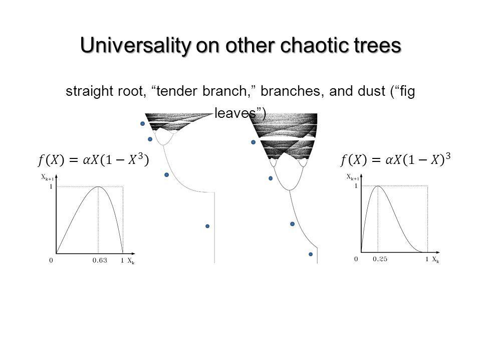 Universality on other chaotic trees straight root, tender branch, branches, and dust (g leaves)
