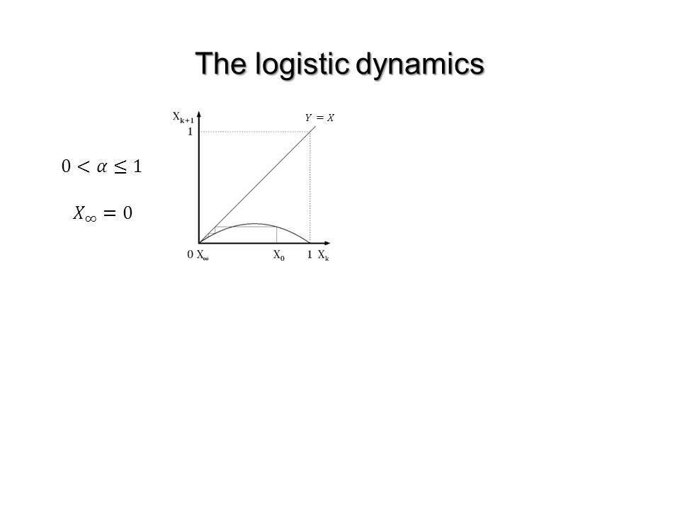 The logistic dynamics