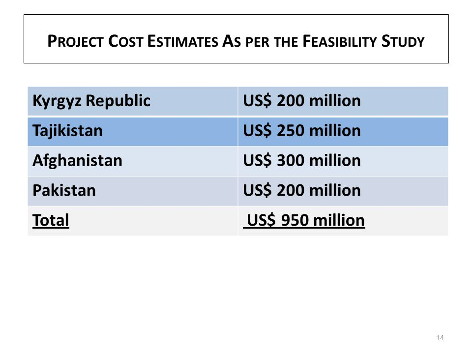P ROJECT C OST E STIMATES A S PER THE F EASIBILITY S TUDY 14 Kyrgyz RepublicUS$ 200 million TajikistanUS$ 250 million AfghanistanUS$ 300 million Pakis