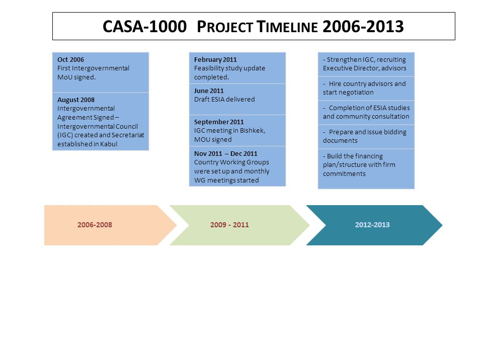 CASA-1000 P ROJECT T IMELINE 2006-2013 2006-20082009 - 2011 February 2011 Feasibility study update completed. June 2011 Draft ESIA delivered September