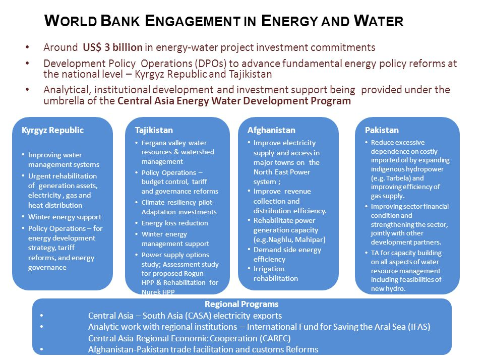 Around US$ 3 billion in energy-water project investment commitments Development Policy Operations (DPOs) to advance fundamental energy policy reforms