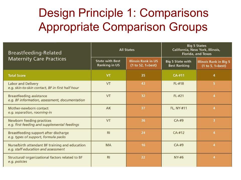 5 Design Principle 1: Comparisons Appropriate Comparison Groups