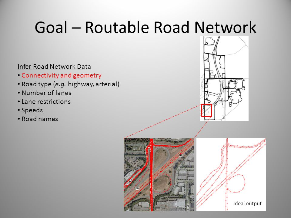 Goal – Routable Road Network Ideal output Infer Road Network Data Connectivity and geometry Road type (e.g. highway, arterial) Number of lanes Lane re