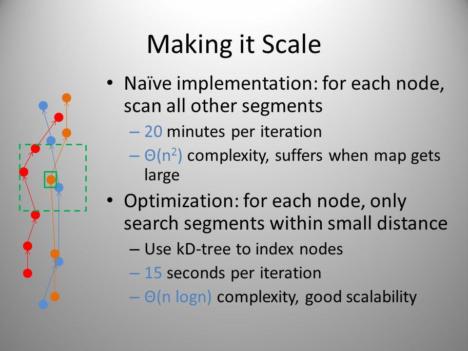 Making it Scale Naïve implementation: for each node, scan all other segments – 20 minutes per iteration – Θ(n 2 ) complexity, suffers when map gets la