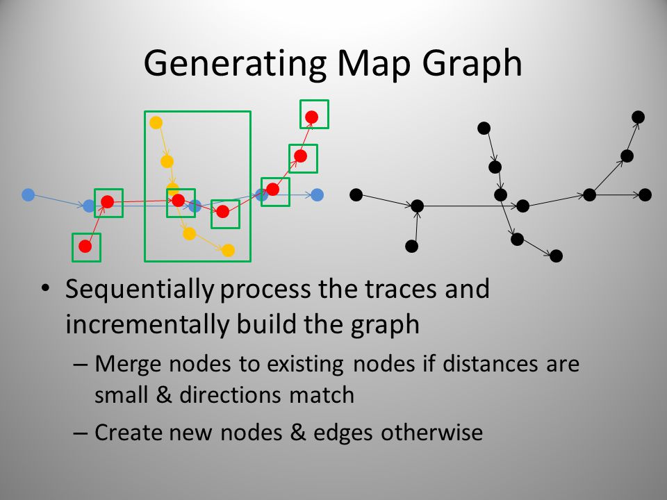 Generating Map Graph Sequentially process the traces and incrementally build the graph – Merge nodes to existing nodes if distances are small & direct