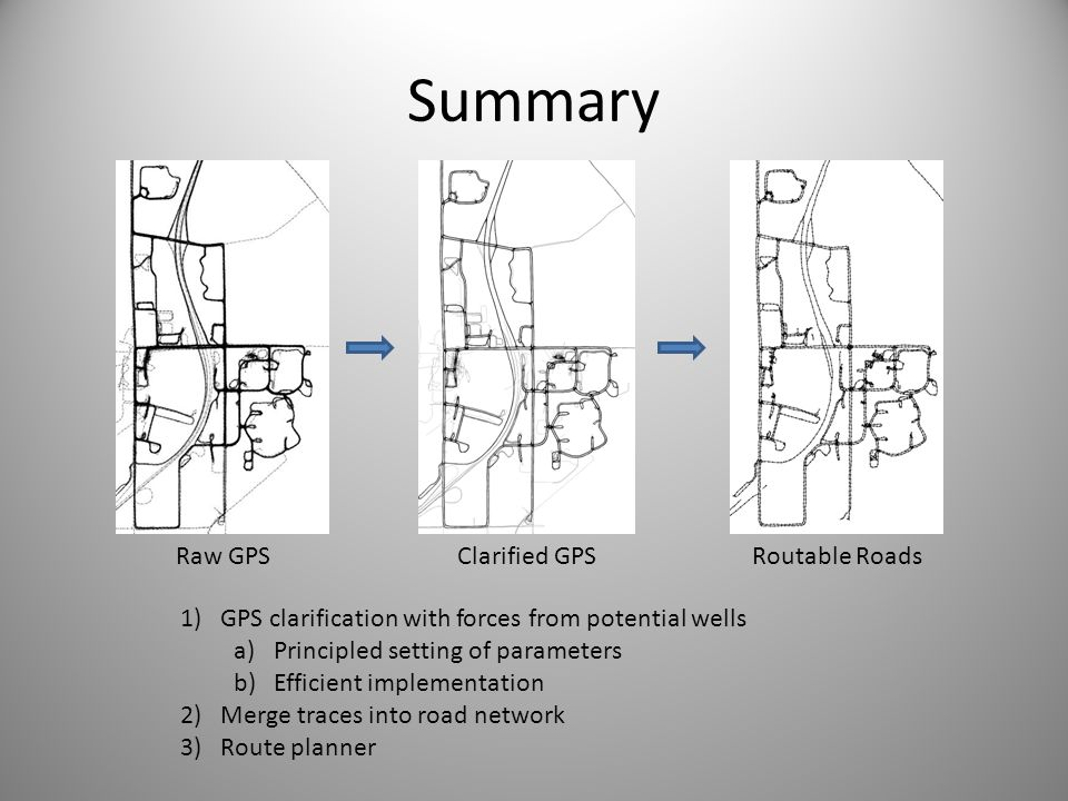 Summary Raw GPSClarified GPSRoutable Roads 1)GPS clarification with forces from potential wells a)Principled setting of parameters b)Efficient impleme