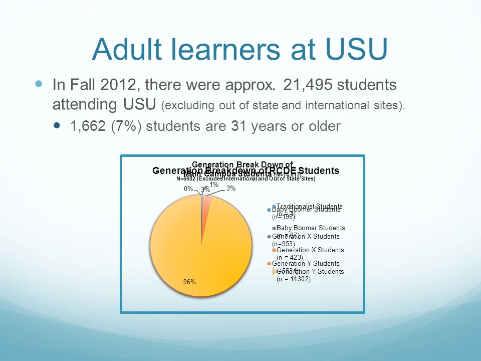 Adult learners at USU In Fall 2012, there were approx.