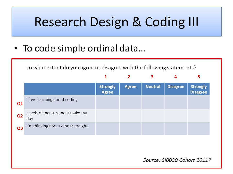 Research Design & Coding III To code simple ordinal data… Strongly Agree AgreeNeutralDisagreeStrongly Disagree I love learning about coding Levels of measurement make my day Im thinking about dinner tonight To what extent do you agree or disagree with the following statements.