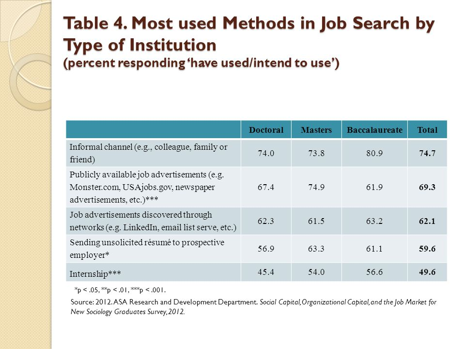 Table 4. Most used Methods in Job Search by Type of Institution (percent responding have used/intend to use) DoctoralMastersBaccalaureateTotal Informa