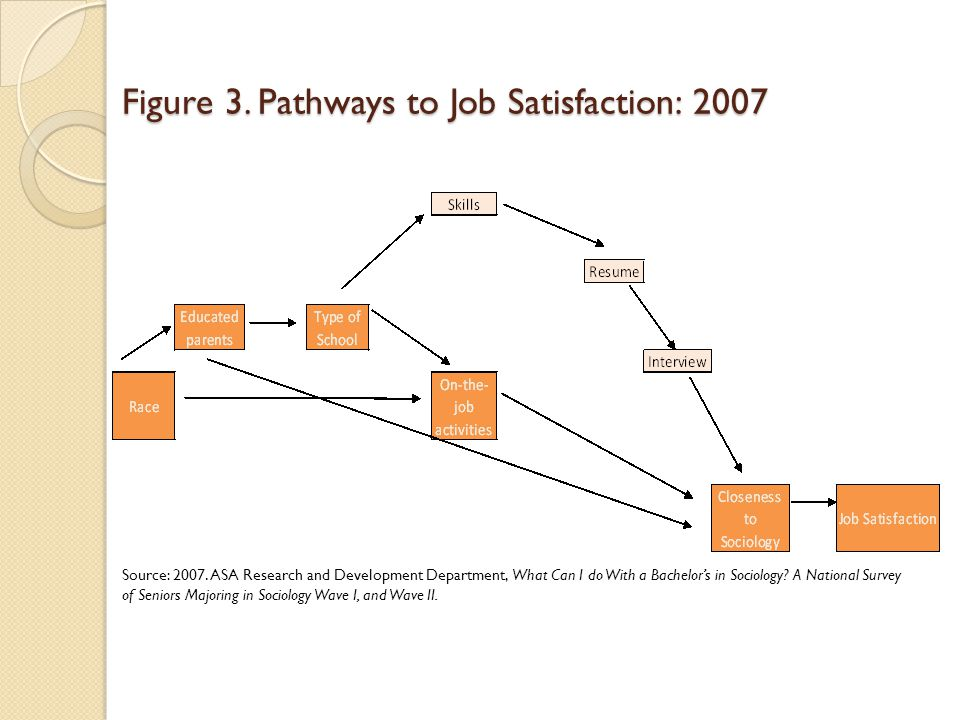 Figure 3. Pathways to Job Satisfaction: 2007 Source: 2007.