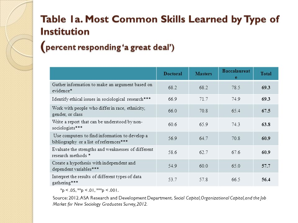 Table 1a. Most Common Skills Learned by Type of Institution ( percent responding a great deal) DoctoralMasters Baccalaureat e Total Gather information