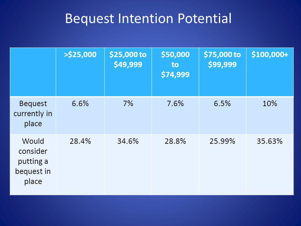 Bequest Intention Potential >$25,000$25,000 to $49,999 $50,000 to $74,999 $75,000 to $99,999 $100,000+ Bequest currently in place 6.6%7%7.6%6.5%10% Wo