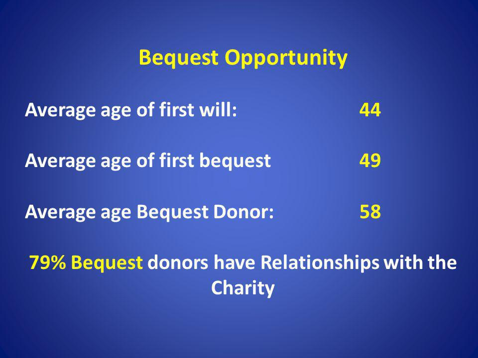 Bequest Opportunity Average age of first will: 44 Average age of first bequest49 Average age Bequest Donor: 58 79% Bequest donors have Relationships w