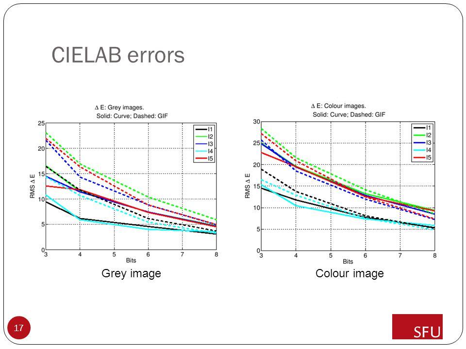 CIELAB errors 17 Grey imageColour image