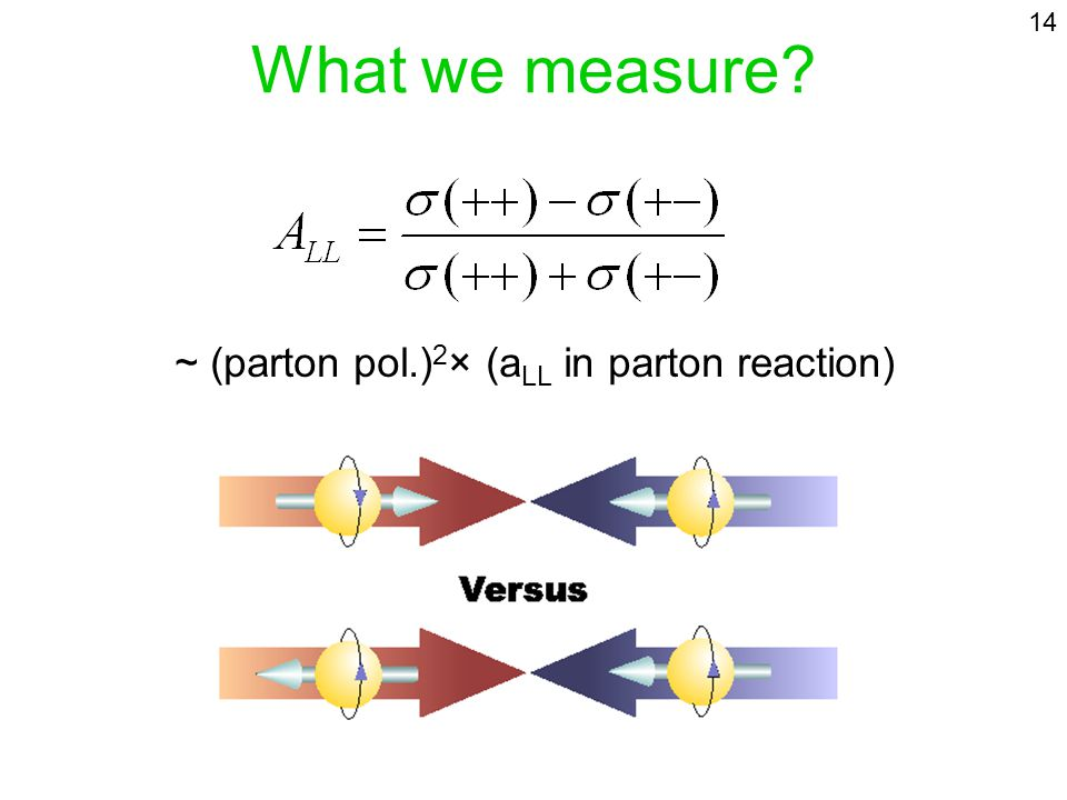 What we measure? ~ (parton pol.) 2 × (a LL in parton reaction) 14