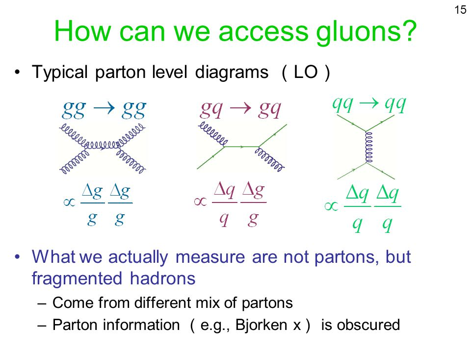 How can we access gluons? Typical parton level diagrams LO What we actually measure are not partons, but fragmented hadrons –Come from different mix o